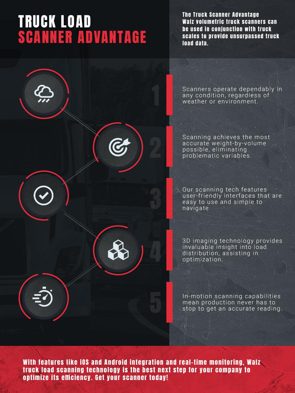 truckloadscanner-infographic